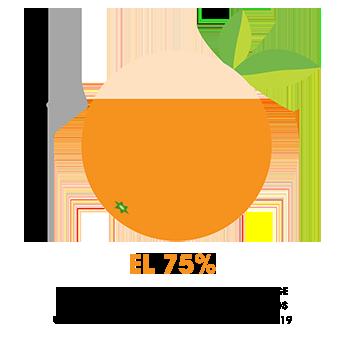 El 75 por ciento de los residentes del Condado de Orange recibieron la vacuna